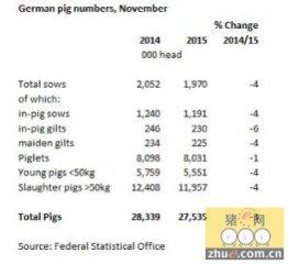 德国生猪猪量处于自2011年以来最低值
