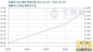 2016年第03周(01.18-01.22)生猪商品情报
