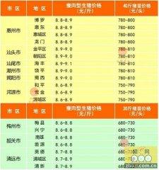 广州日锋 - 2016年1月24日行情信息