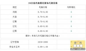 1月26日辽宁省猪评:未来几天毛猪价格以平稳为主