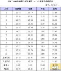 2015年四川生猪生产和价格监测报告