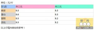 """受寒潮降雪影响,浙江温州、金华等地""""破10"""",但有价无市的现象屡见不鲜!"""