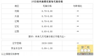 1月27日辽宁省猪评:未来几天毛猪价格以平稳为主