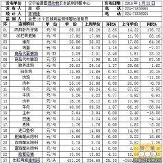 昌图县2016年第04周畜牧业价格监测信息