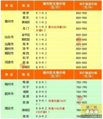 广州日锋- 2016年2月15日行情信息