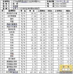 辽宁昌图县2016年第05周畜牧业价格监测信息