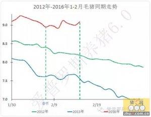 【行情】毛猪走向继续分化,东北、华南看跌,中部价格坚挺,小猪价格疯了!