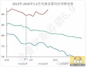 【行情】毛猪价格分化加剧,小猪价格处于巅峰!好难的抉择!