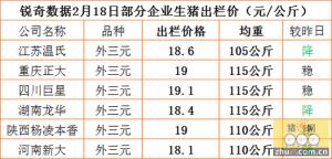 猪易通app2月18部分企业价格