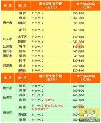 广州日锋- 2016年2月18日行情信息