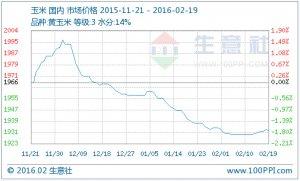 本周玉米行情分析与后市预测(2.15-2.19)