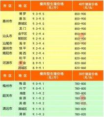 广州日锋- 2016年2月21日行情信息