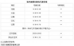 【文捷集团】2月22日辽宁省内猪评:未来几天毛猪价格以平稳为主
