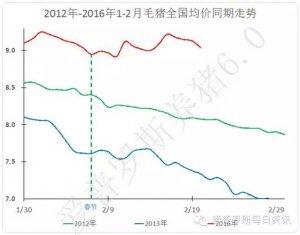 【行情】今日毛猪东北弱势反弹,但是南方区域开始陆续进入下跌阶段!
