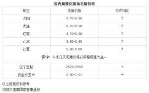 【文捷集团】2月23日猪评:未来几天毛猪价格以平稳微涨为主