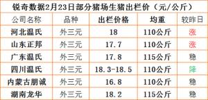 猪易通app02月23日部分企业价格