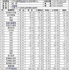 辽宁昌图县2016年第08周畜牧业价格监测信息