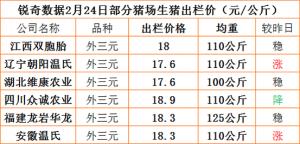 猪易通APP02月24日部分企业价格