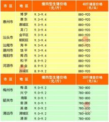 广州日锋- 2016年2月25日行情信息
