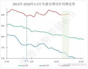 【行情】毛猪价格在河南一带展开激烈争夺,后市走势开始复杂了