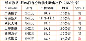 猪易通app02月26日部分企业猪价