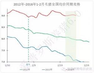【行情】今日价格北方依然颓势难改,南方高价稳定!