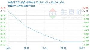 2016年第08周(02.22-02.26)生猪商品情报