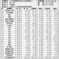 辽宁昌图县2016年第09周畜牧业价格监测信息