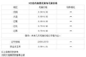 【文捷集团】3月3日猪评:未来几天毛猪价格以平稳为主