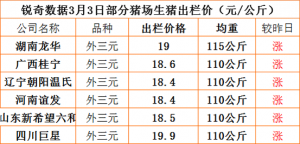 猪易通app3月03日部分企业价格