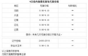 【文捷集团】3月4日猪评:未来几天毛猪价格以平稳为主