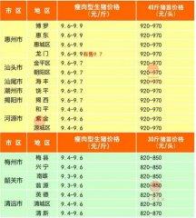 广州日锋- 2016年3月4日行情信息