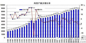 数据!30年来中国猪肉产量发生了哪些变化?