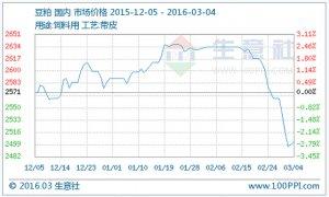 生意社:豆粕市场行情分析(2.29-3.4)