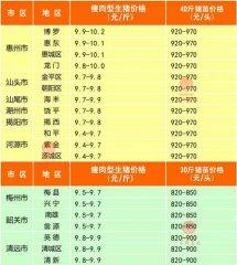 广州日锋- 2016年3月6日行情信息