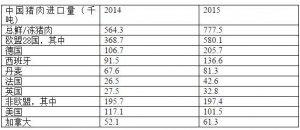 中国猪肉进口量增加37% 欧洲猪肉生产商抓住机会
