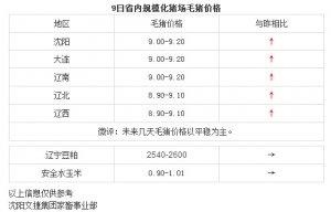 【文捷集团】3月9日辽宁省内猪评:未来几天毛猪价格以平稳为主