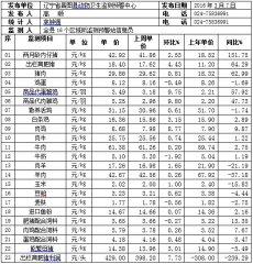 辽宁昌图县2016年第10周畜牧业价格监测信息