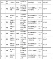 农业部通报2016年第二批假兽药名单,并立