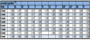 欧盟猪价:德国冲击市场-各国报价正在下跌