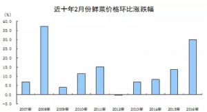 【权威解读】2月份CPI涨幅有所扩大, PPI降幅继续收窄