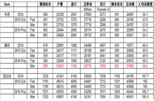 2016年3月美国猪肉及红肉供需平衡表