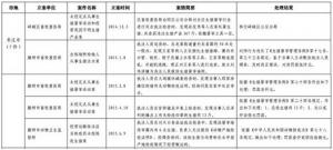 山东枣庄5起畜禽屠宰违法案曝光