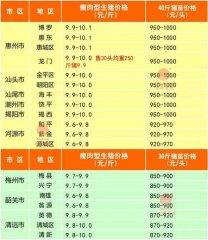 广州日锋- 2016年3月15日行情信息