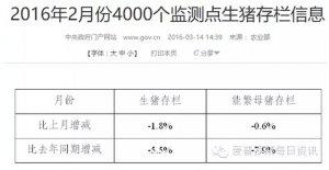 【行情】受昨日农业部统计数据能繁母猪持续减少影响,生猪价格再次上涨!