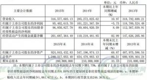 海利2015年营收3.16亿元,毛利率达76.77%