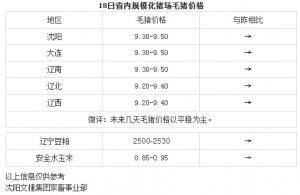 【文捷集团】3月18日辽宁省内猪评:未来几天毛猪价格以平稳为主
