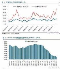 仔猪价格创历史新高预示猪价上涨必创纪录