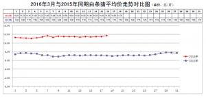 北京新发地每周市场动态(2016.3.12-2016.3.18)