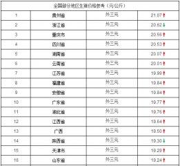 """3月19日猪价行情:今日河南规模猪场生猪出栏价格""""破十"""""""